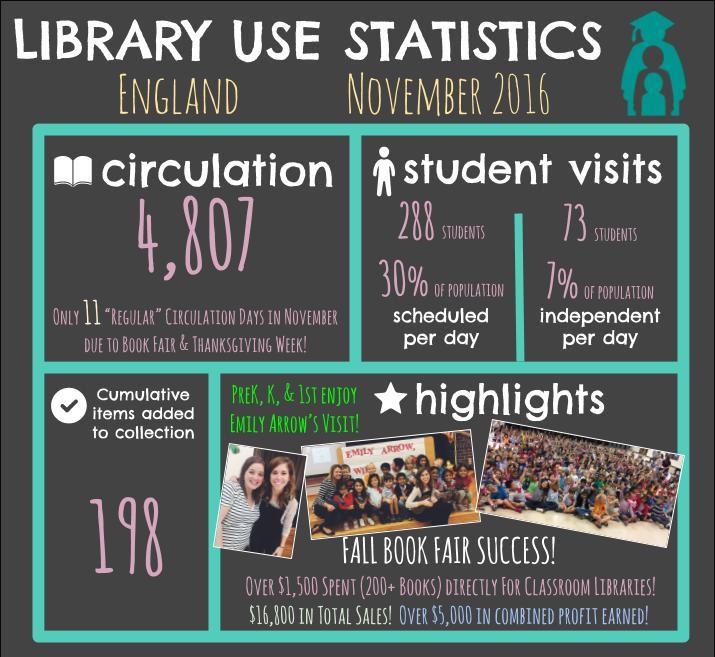 england-library-stats-november-2016